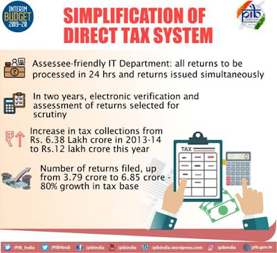Union Budget 2019-20 Direct Tax Collection