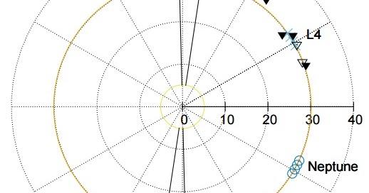 Scoperti 5 nuovi asteroidi troiani di Nettuno