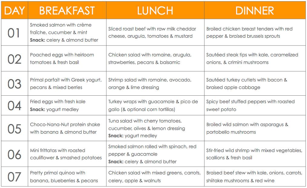 Weight reduction diet chart also dr oz rh drozshowsdietspot
