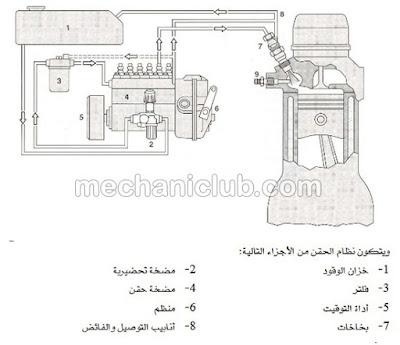 كتاب شرح عمل أنظمة حقن الوقود الديزل PDF