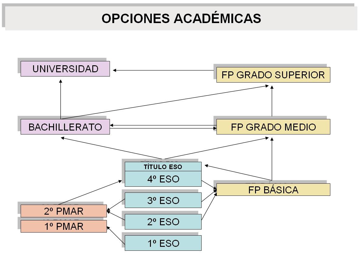 Ies Severo Ochoa Ciclos Formativos De Grado Medio