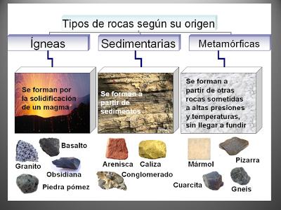 El Blog Del Maestro Diego Sociales 4º Tema 1 Las Rocas Y Los Minerales En La Litosfera