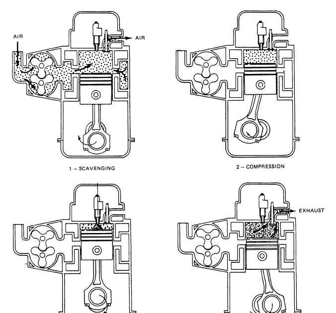 Automobiles 4 All: Types of Diesel engine