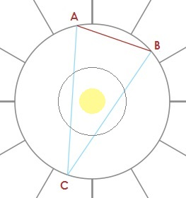 Yod Research – The Astrology Place