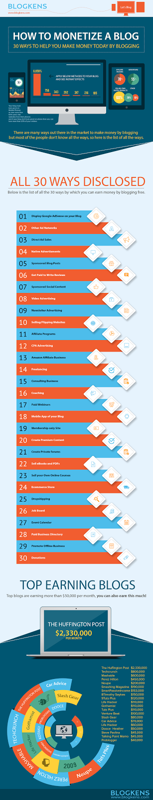 How To Monetize a Blog: 30 Ways To Help You Make Money Today By Blogging #Infographic