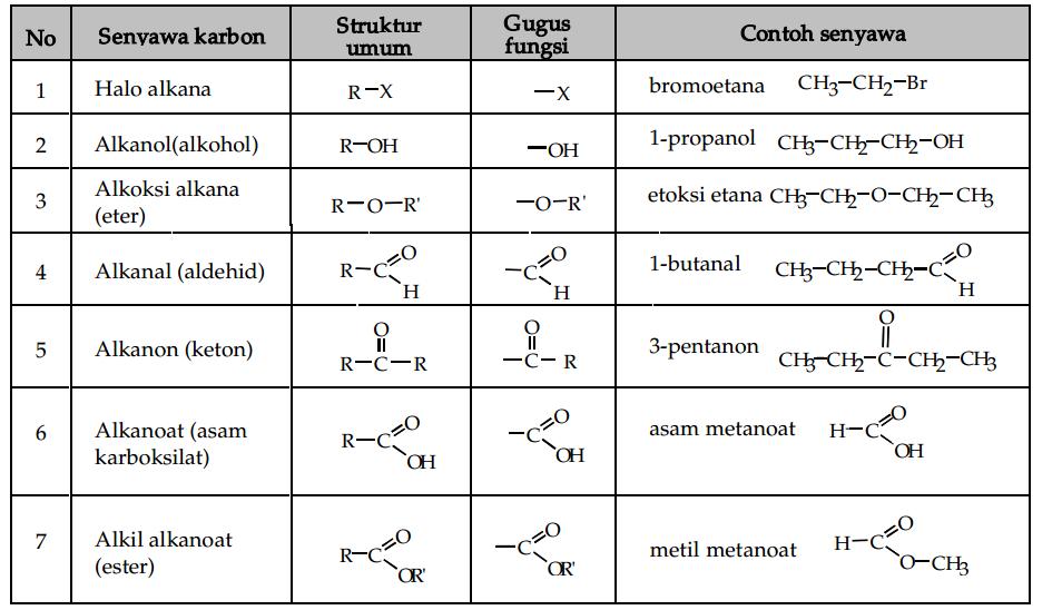Penjelasan 5 cabang utama ilmu kimia, yaitu kimia organik, kimia anorganik, kimia analitik, kimia fisik, dan biokimia halaman all. Mengenal Senyawa Organik Dan Makromolekul Unsur Karbon dan