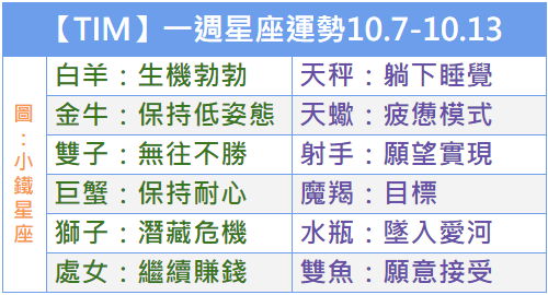 【TIM】一週星座運勢2018.10.7-10.13