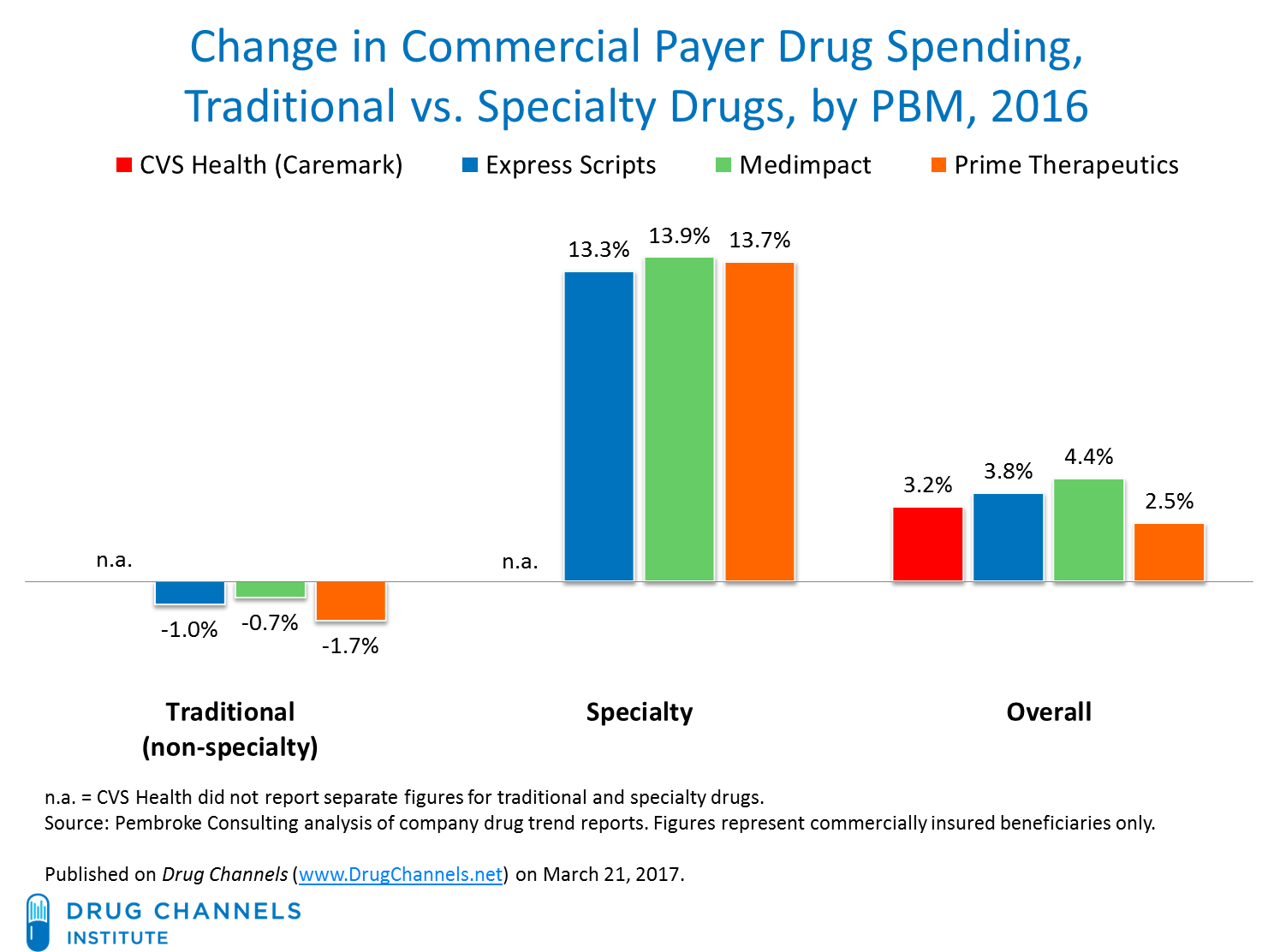 Image result for Reality Check on PBMs and Drug Costs images