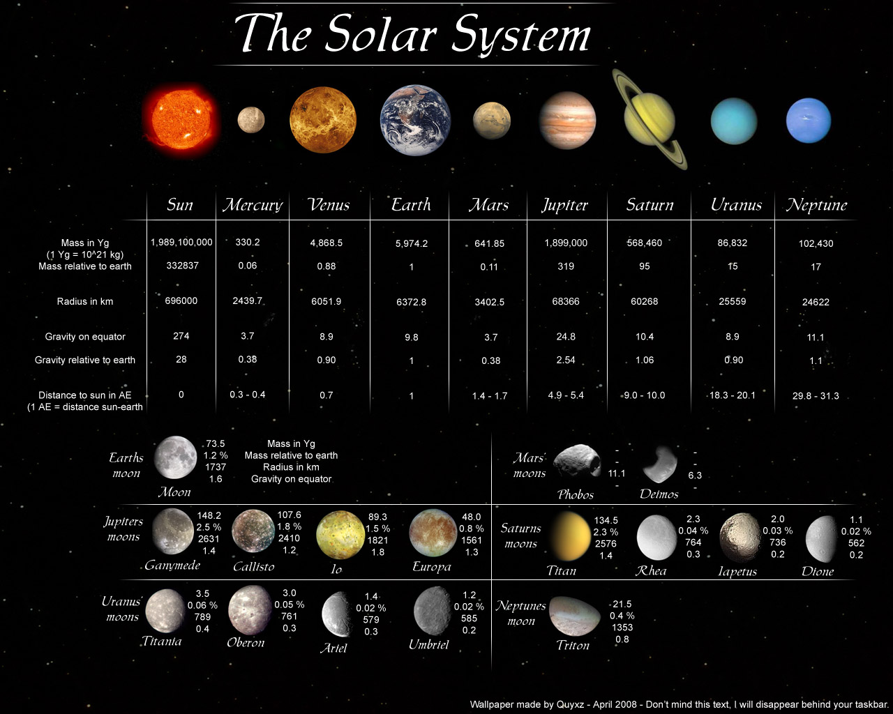 info about the solar system - photo #1