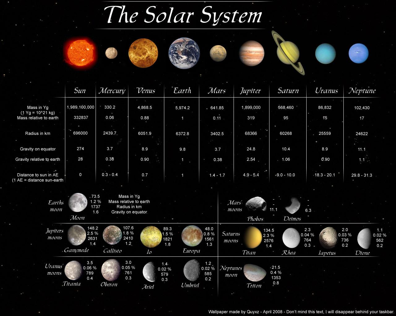 Inline skates(rollerblading): Solar system