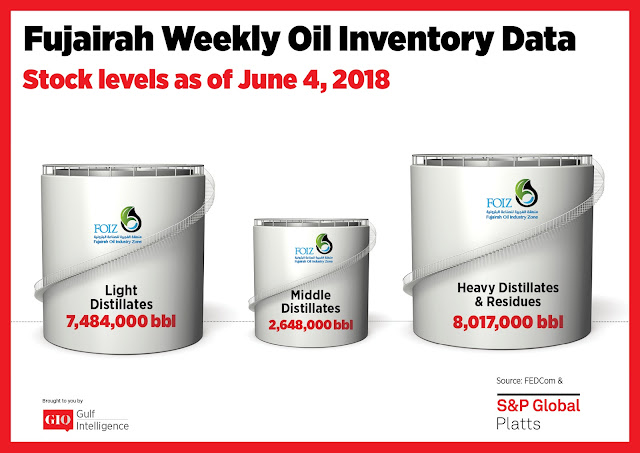 Chart Attribute: Fujairah Weekly Oil Inventory Data (as of June 4, 2018) / Source: The Gulf Intelligence