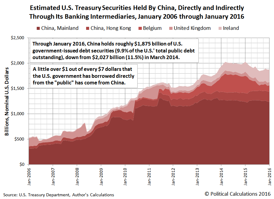 Estimated U.S. Treasury Securities Held By China, Directly and Indirectly Through Its Banking Intermediaries, January 2006 through January 2016