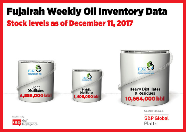 Chart Attribute: Fujairah Weekly Oil Inventory Data (as of December 11, 2017) / Source: The Gulf Intelligence