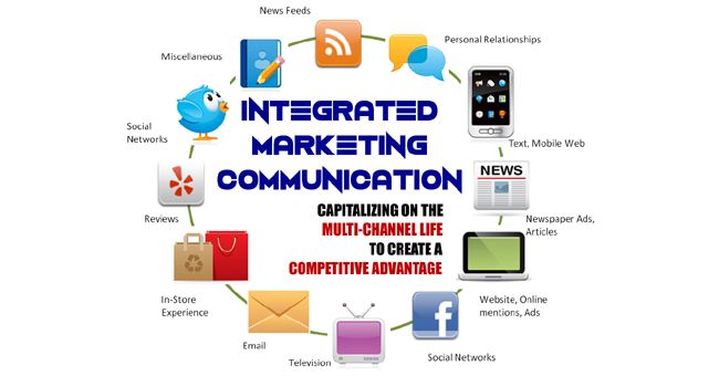 Image result for integrated marketing communication