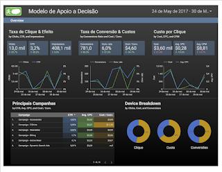 Modelo de Análise de Dados