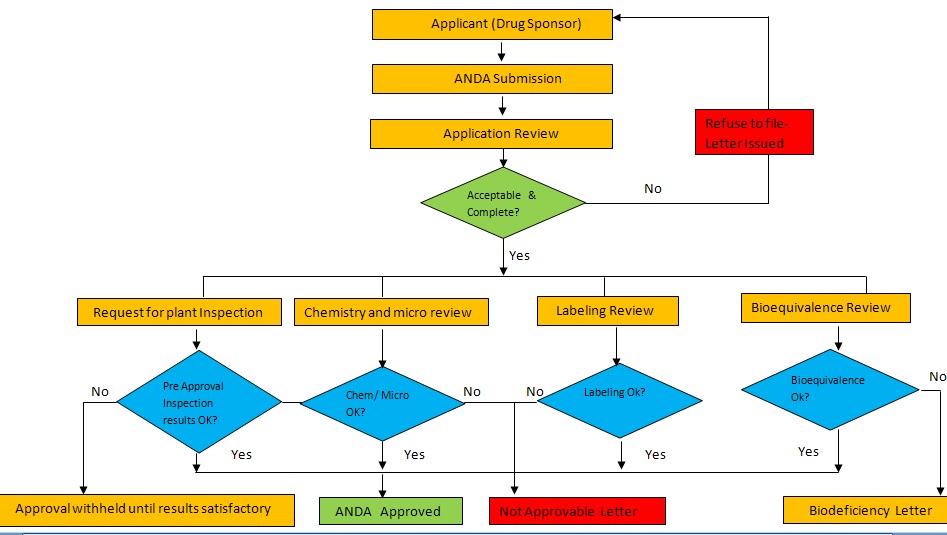 Regulatory One: Abbreviated New Drug Application (ANDA)