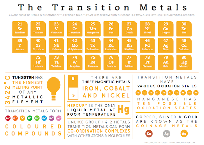 Scienceademymirpurkhas Periodic Table Transition Metals Info