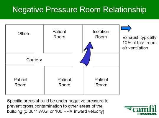 Ruang Isolasi Tekanan Negatif Class N Hvacr And Clean Room