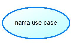 Use case diagram lengkap studi kasus dan contoh use case materi dosen simbol simbol use case diagram ccuart Choice Image