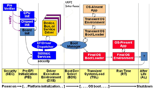 Technical Overview] UEFI VS Traditional BIOS Boot : What it