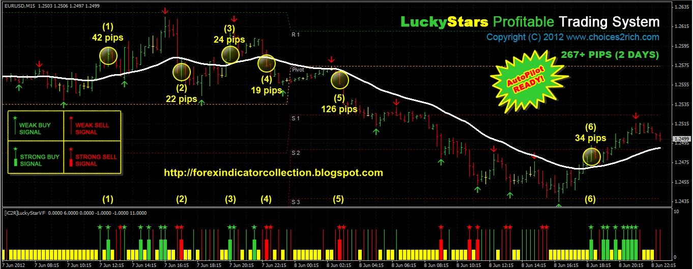Star forex indicator
