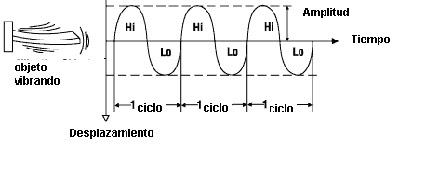 Control de Ruido y Vibraciones 11