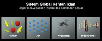 Sistem global rentam iklim