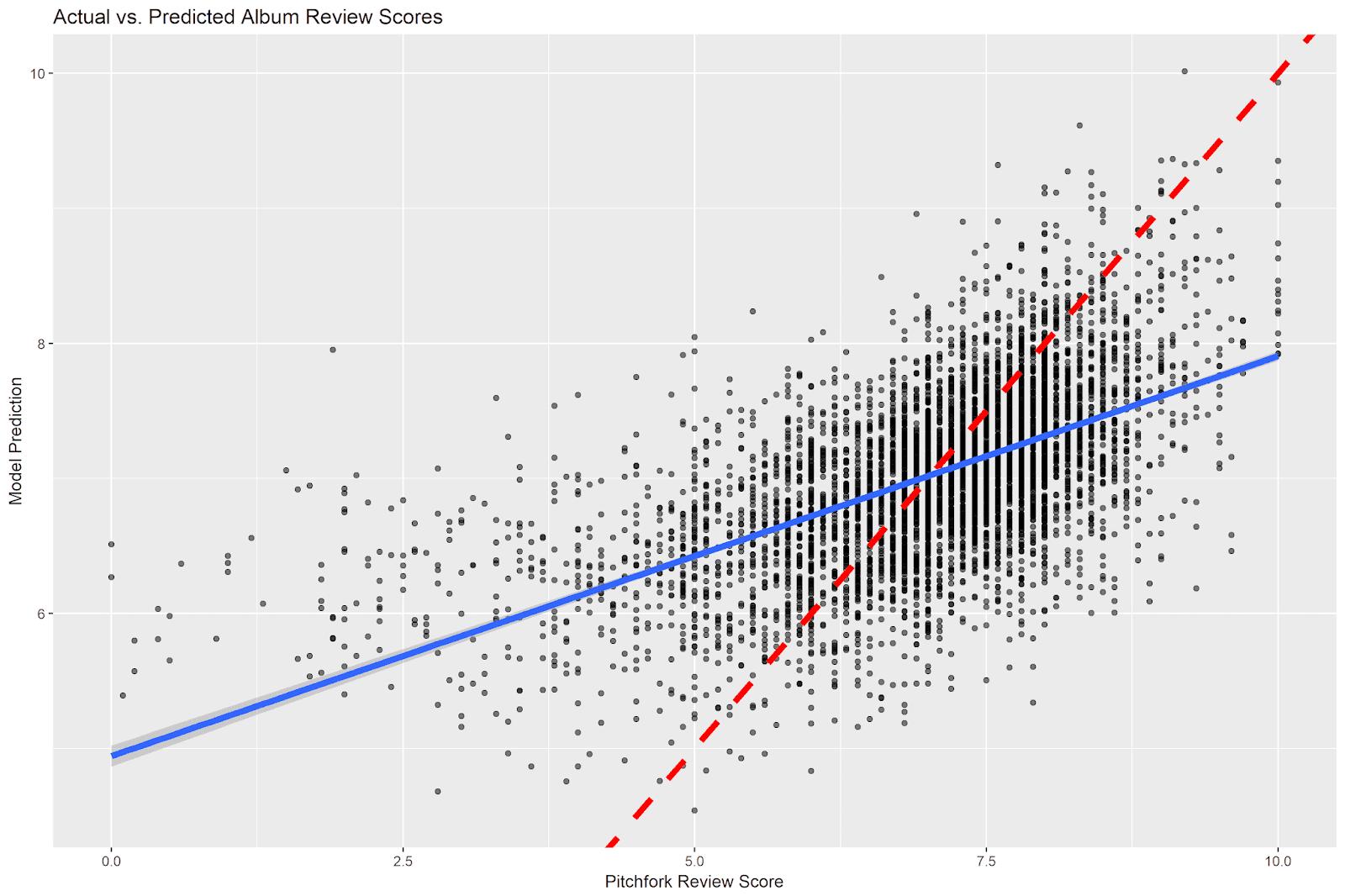 Linguistic Signals of Album Quality: A Predictive Analysis