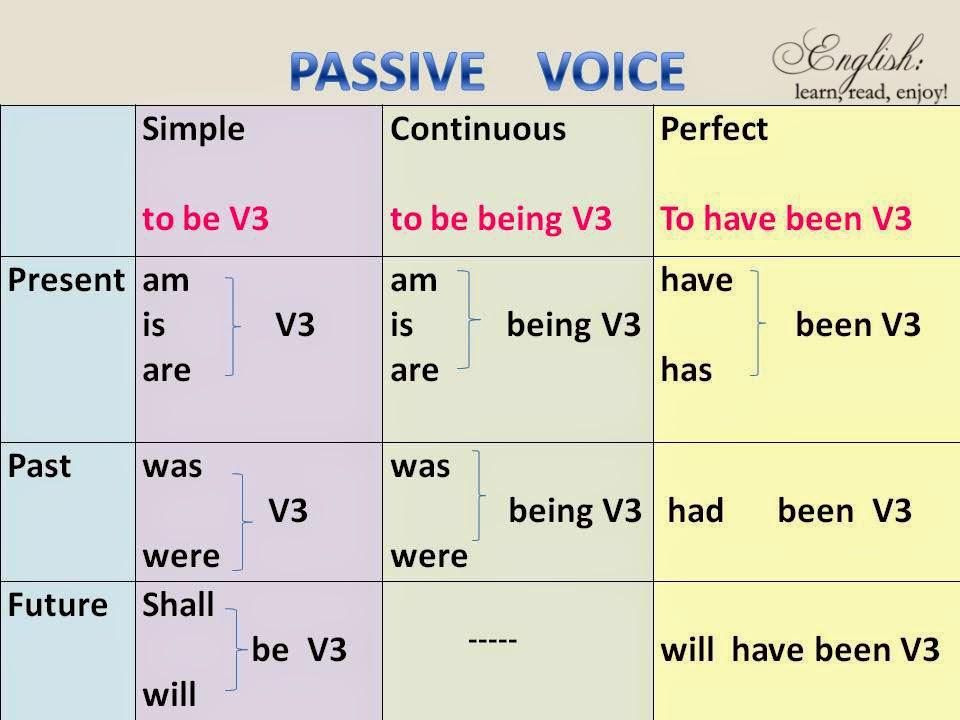 How to form passive verbs also english learnreadenjoy grammar voice rh ambererspot