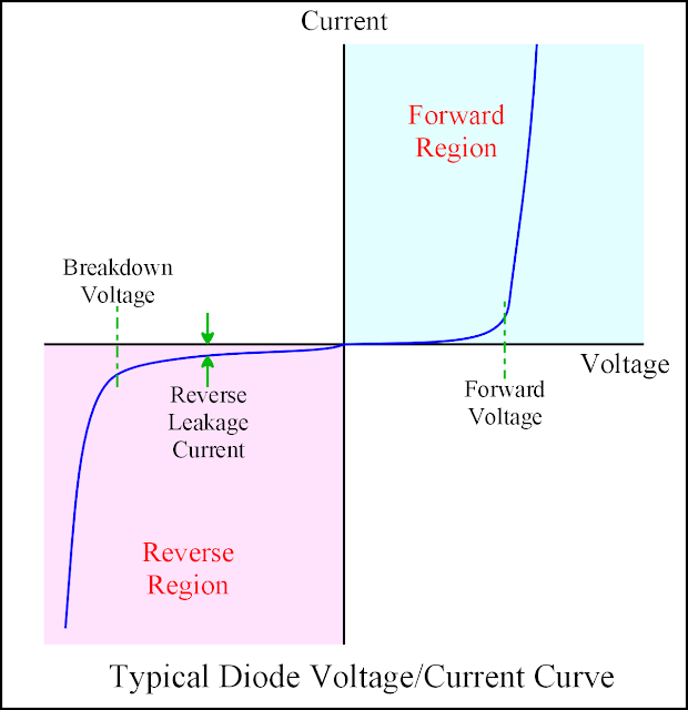 Coda Effects - The different types of diodes