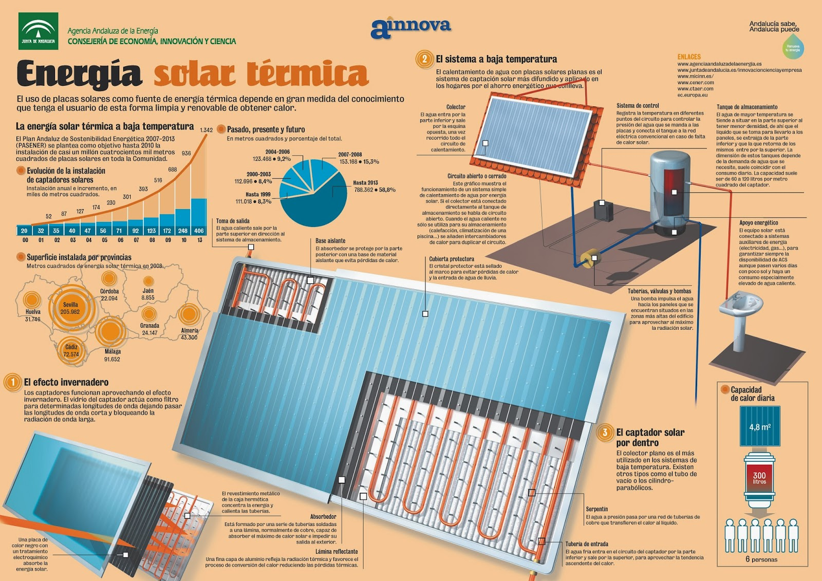 La Tecnologia En El Ies Cristobal De Monroy Energ 205 As