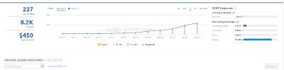 Gráfico Semrush incremento de palabras clave long tails