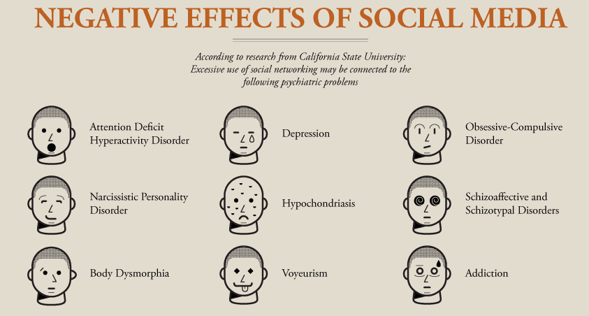 detrimental effects of social networking A social networking service (also social networking site, sns or social media) at least one study went as far as to conclude that the negative effects of facebook usage are equal to or greater than the positive effects of face-to-face interactions.