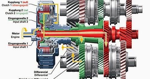 Pengertian, Fungsi, Komponen dan Cara Kerja Transmisi ...