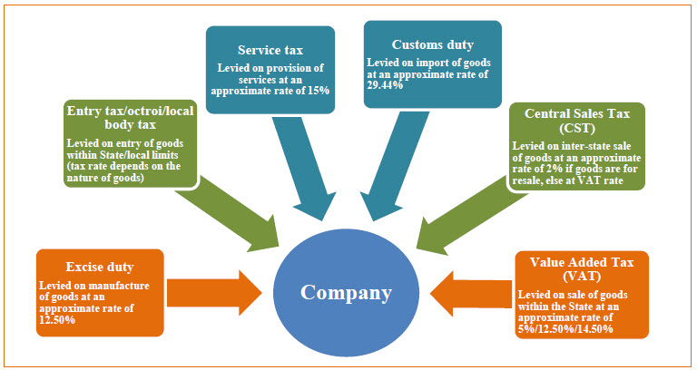structure of retail sector in india Meanwhile, the income structure of the working population determines the demand for products other factors include the size of the working population, entry of the retail industry into rural markets or the involvement of a corporate sector to provide quality products at reasonable prices the rise of india's.
