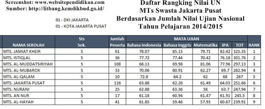 Daftar MTS Swasta Favorit Jakarta Pusat Berdasarkan Rangking Hasil UN 2015