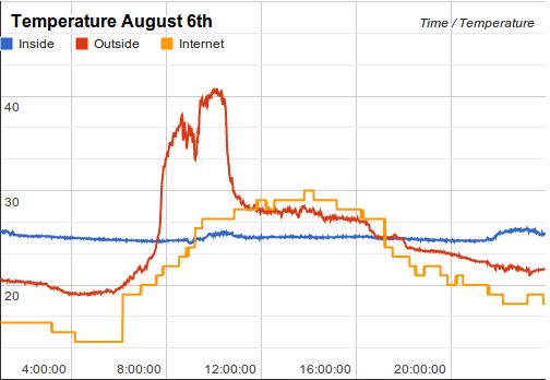 Paul's Projects: Monitoring Temperatures Using a Raspberry