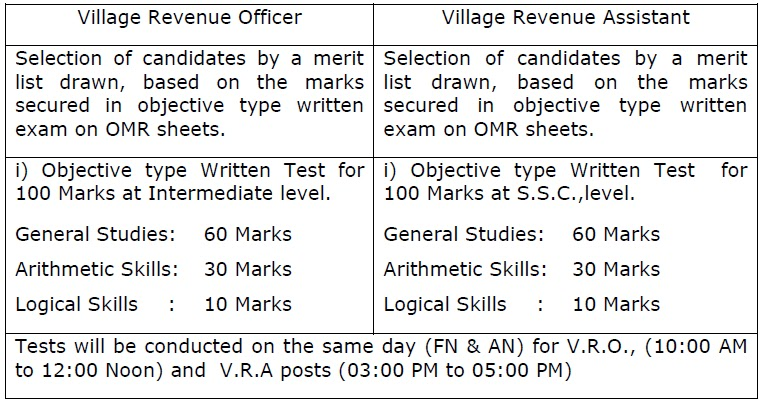 AP VRO & VRA 2017 Notification & Apply Online