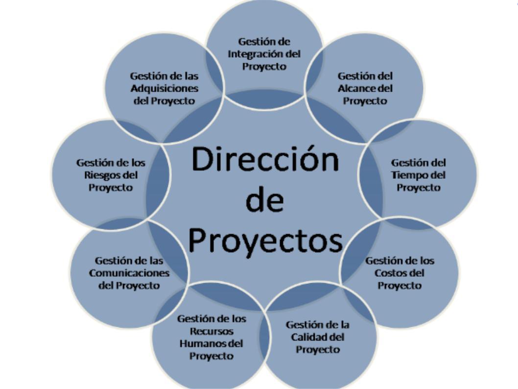 Direcci n de proyectos stic noticias for Busco arquitecto para proyecto