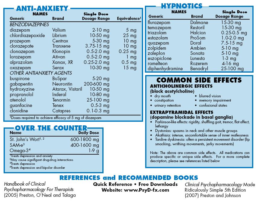 Psychopharmocology Survival Helpful Medication Charts