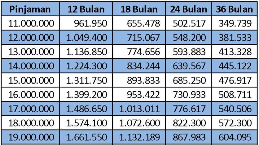 Tabel Angsuran Kur Bri April 2019