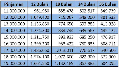 tabel angsuran kur bri 2019