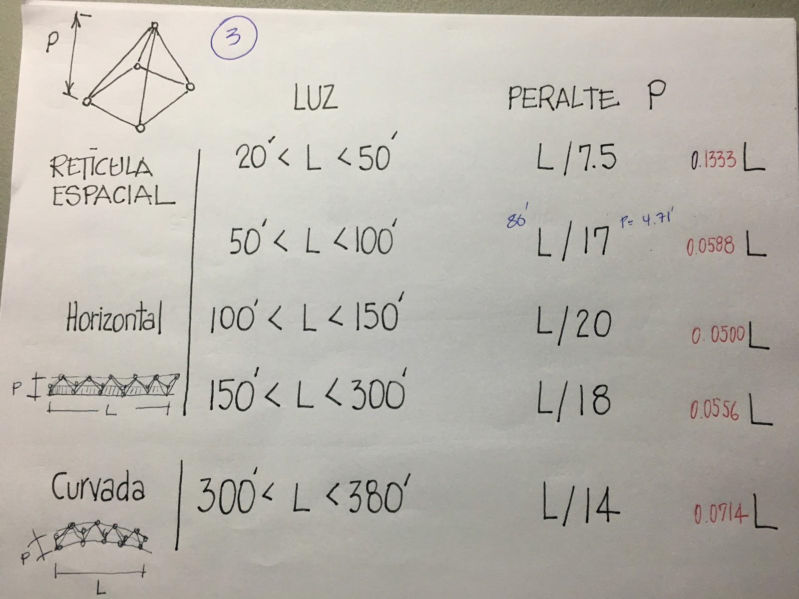 Matemáticas, Estática, Estructuras ¡Resuelva sus dudas aquí!