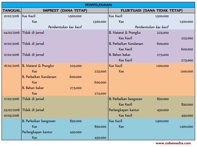 Mengelola Dana Kas Kecil Imprest Fund System Fluctuation Fund System