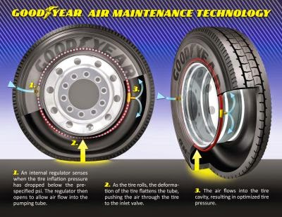 Goodyear AMT Commercial Graphic