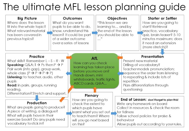 A five minute lesson plan guide