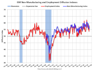 ISM Non-Manufacturing Index increased to 56.9% in May