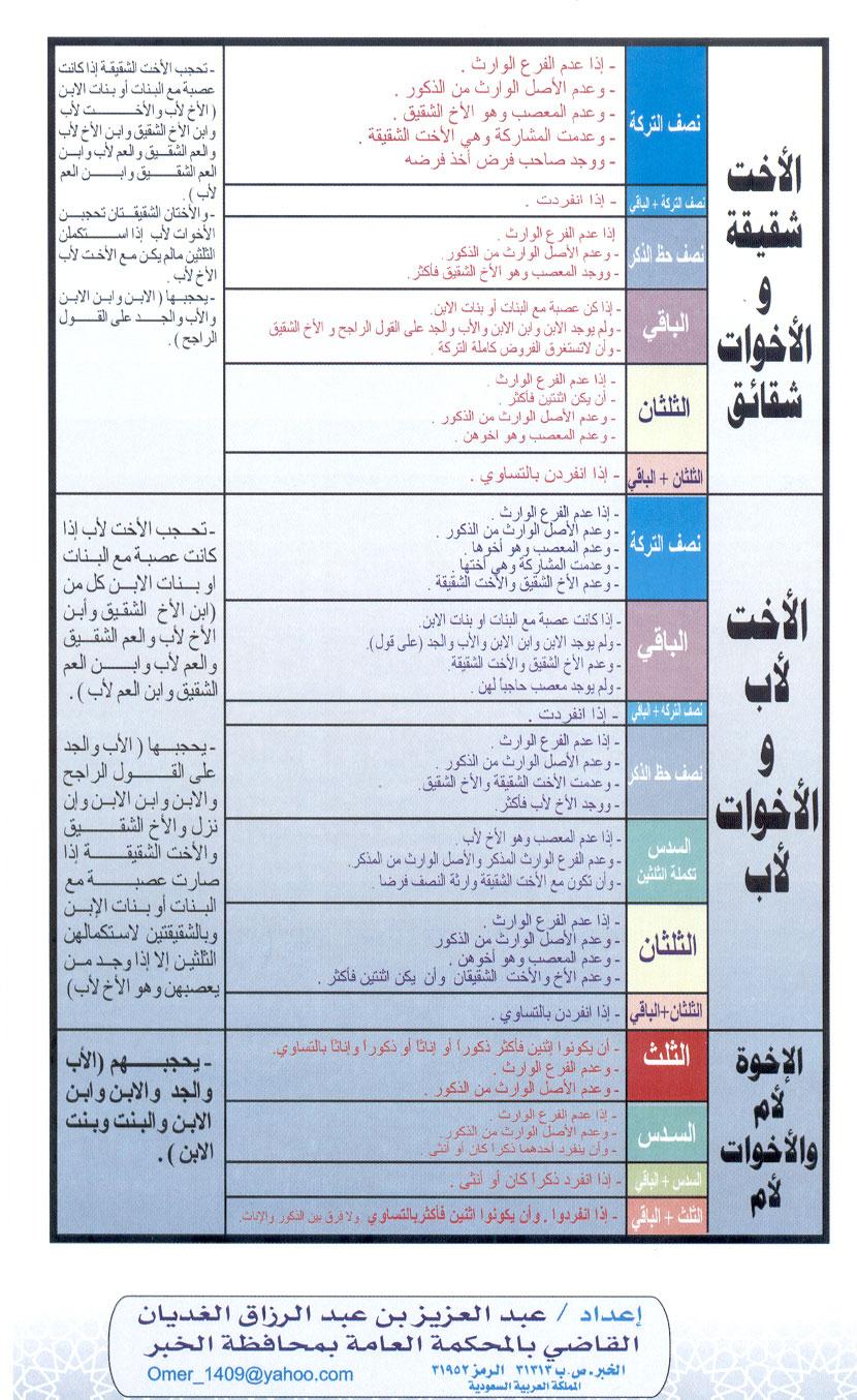 تبسيط المواريث س و ج للصف الثالث الثانوي الازهرى أ/ أبو أحمد عبد المقصود %D8%AC%D8%AF%D9%88%D9%84%2B%D8%A7%D9%84%D9%85%D9%88%D8%A7%D8%B1%D9%8A%D8%AB_004