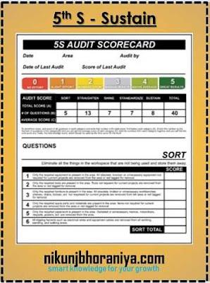 5th S of 5S Methodology - Shitsuke or Sustain