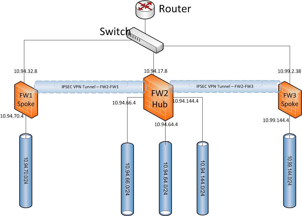Set Up IPSec Site to Site VPN Between Fortigate 60D (3